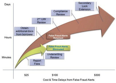 Cost & Time Delays from False Fraud Alerts